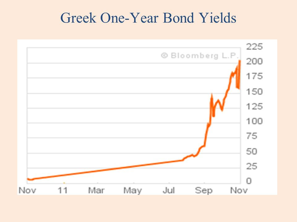 Greek One-Year Bond Yields