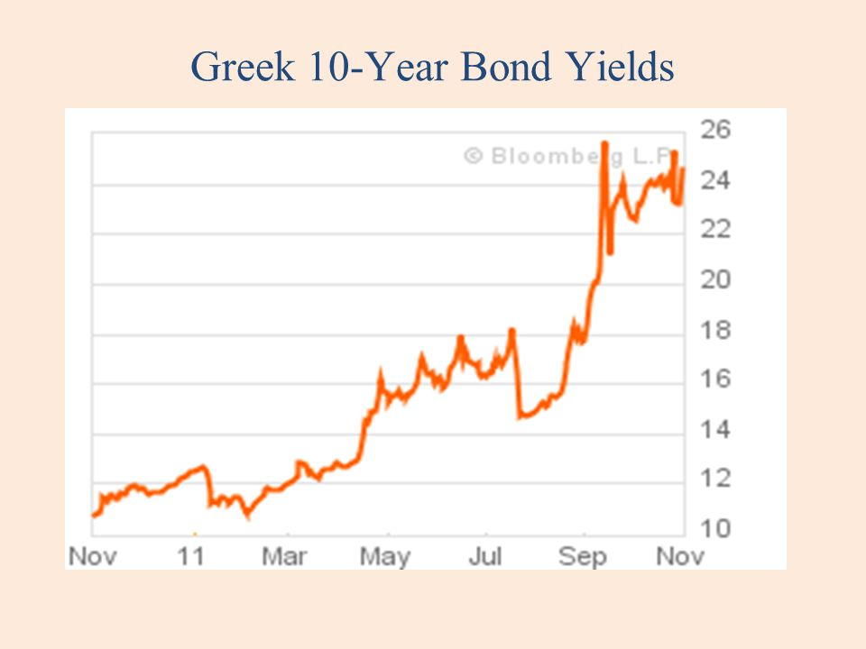 Greek 10-Year Bond Yields