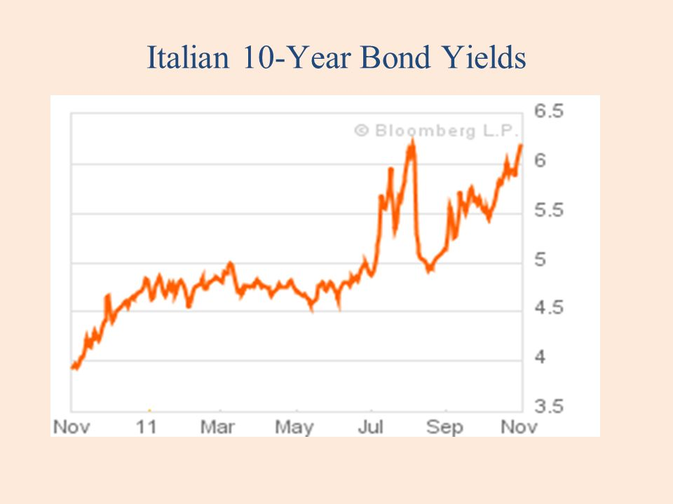 Italian 10-Year Bond Yields