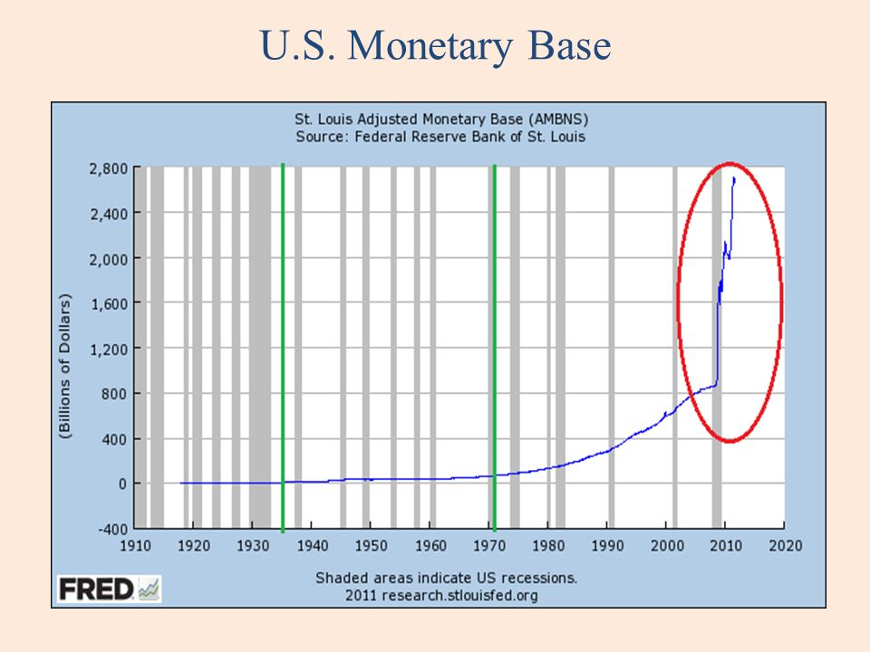 U.S. Monetary Base