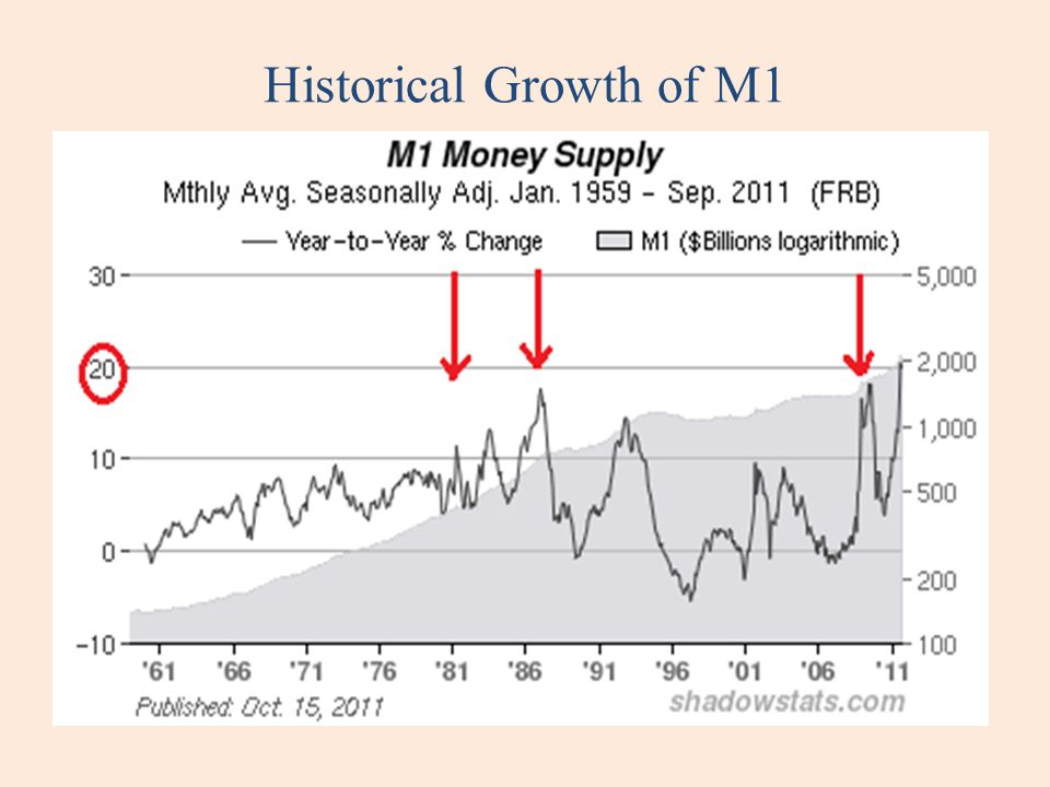 Historical Growth of M1