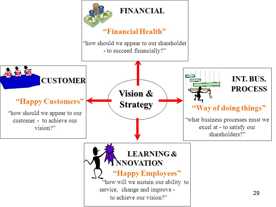 29 Vision & Strategy CUSTOMER CUSTOMER Happy Customers how should we appear to our customer - to achieve our vision? LEARNING & I NNOVATION Happy Empl