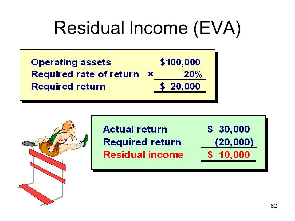 62 Residual Income (EVA)