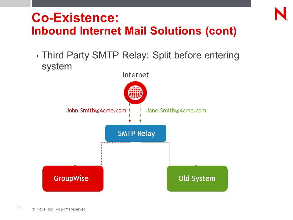 © Novell Inc. All rights reserved 14 Third Party SMTP Relay: Split before entering system Co-Existence: Inbound Internet Mail Solutions (cont) GroupWi