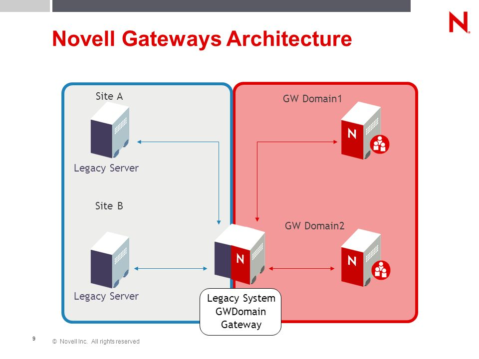 © Novell Inc. All rights reserved 9 Novell Gateways Architecture GW Domain1 GW Domain2 Site A Site B Legacy System GWDomain Gateway Legacy Server