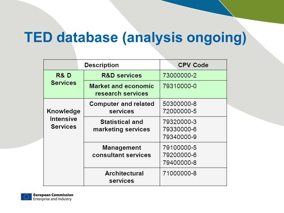 TED database (analysis ongoing) DescriptionCPV Code R& D Services R&D services Market and economic research services Knowledge Intensive Services Computer and related services Statistical and marketing services Management consultant services Architectural services