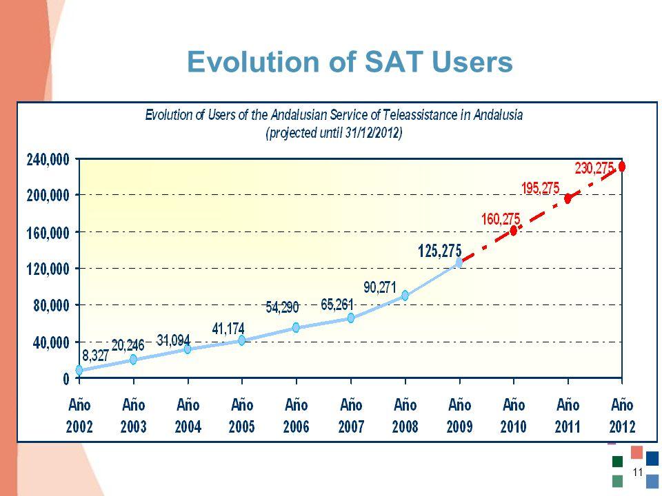 11 Evolution of SAT Users