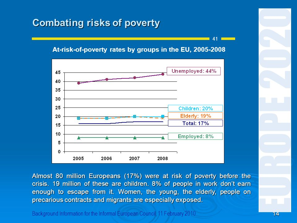 14 Combating risks of poverty Almost 80 million Europeans (17%) were at risk of poverty before the crisis. 19 million of these are children. 8% of peo