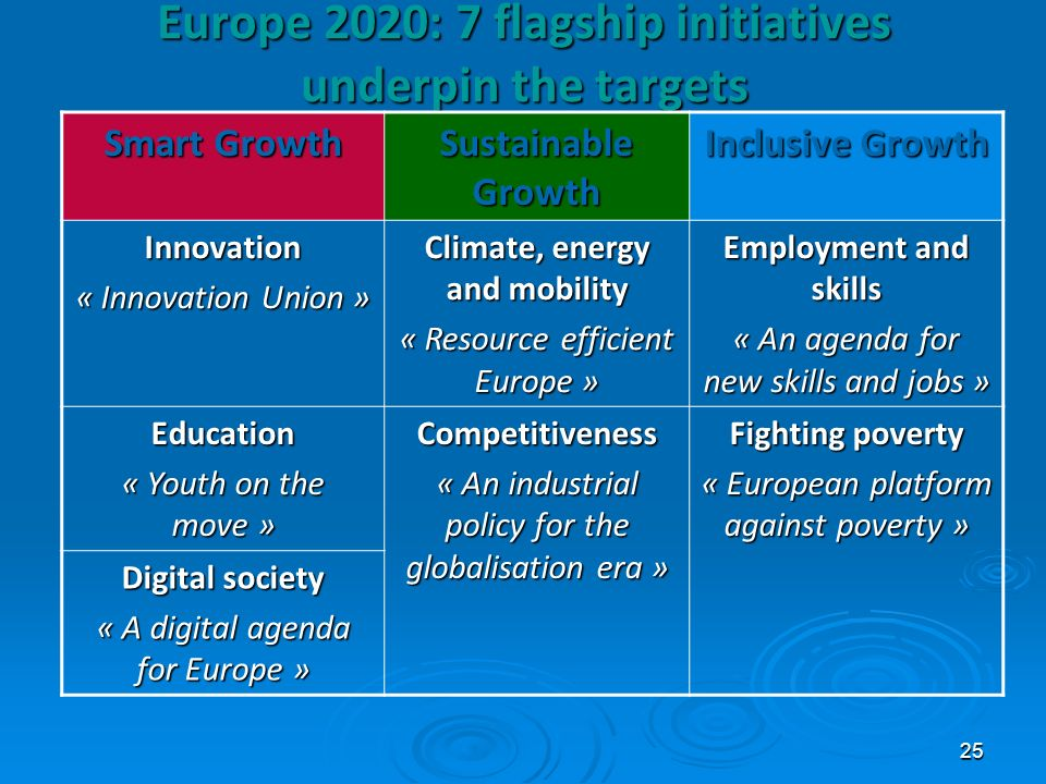 25 Europe 2020: 7 flagship initiatives underpin the targets Smart Growth Sustainable Growth Inclusive Growth Innovation « Innovation Union » Climate,