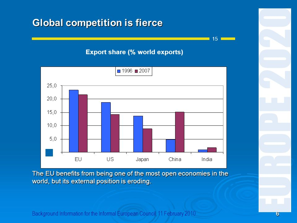 6 Global competition is fierce The EU benefits from being one of the most open economies in the world, but its external position is eroding. 15 Backgr