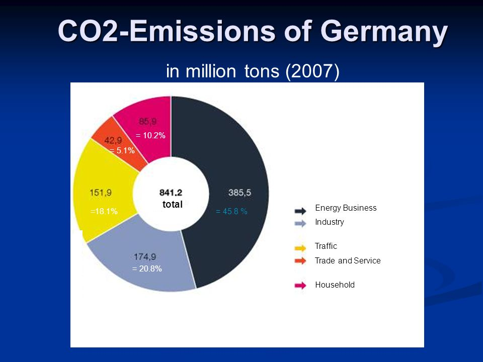= 45.8 % = 20.8% =18.1% = 5.1% = 10.2% total CO2-Emissions of Germany in million tons (2007) Energy Business Industry Traffic Trade and Service Household