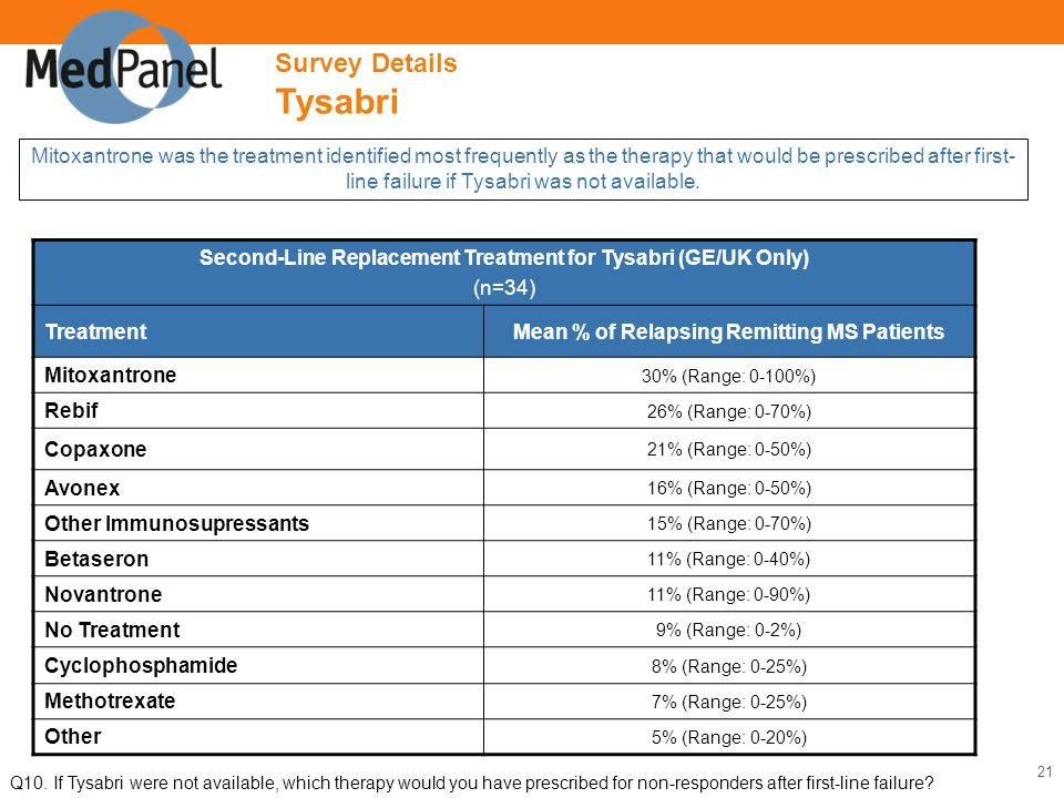 20 Patients were most frequently switched from Rebif to Tysabri.