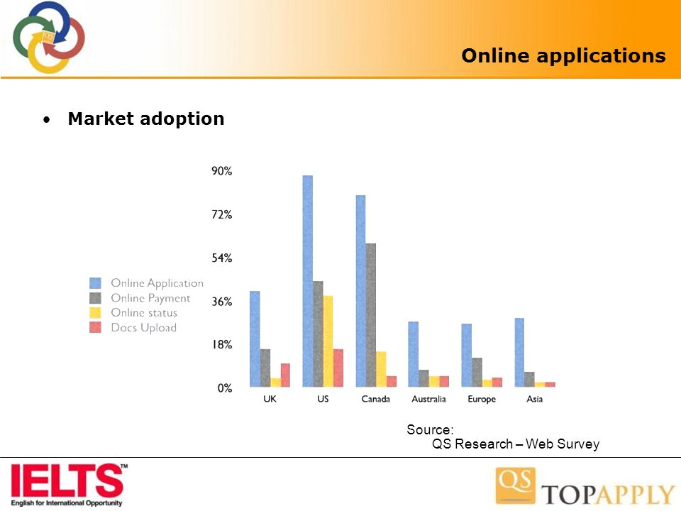 Online applications Market adoption Source: QS Research – Web Survey