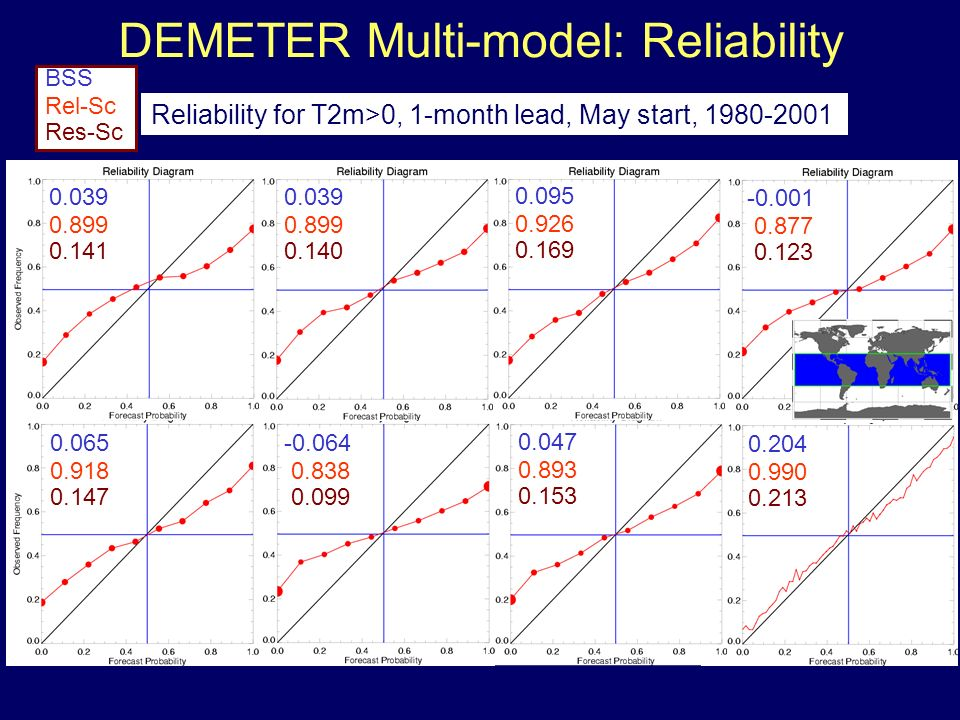 DEMETER Multi-model: Reliability 0.039 0.899 0.141 BSS Rel-Sc Res-Sc 0.039 0.899 0.140 0.095 0.926 0.169 -0.001 0.877 0.123 0.065 0.918 0.147 -0.064 0.838 0.099 0.047 0.893 0.153 0.204 0.990 0.213 Reliability for T2m>0, 1-month lead, May start, 1980-2001