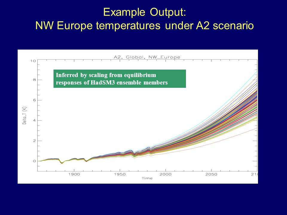 Example Output: NW Europe temperatures under A2 scenario Inferred by scaling from equilibrium responses of HadSM3 ensemble members
