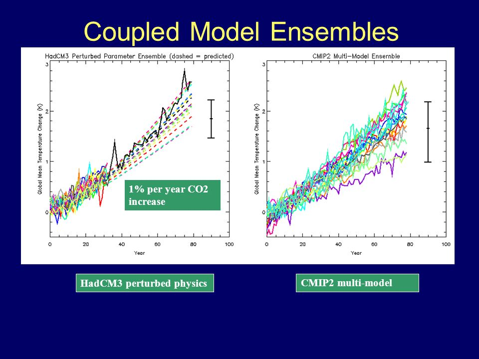 Coupled Model Ensembles 1% per year CO2 increase HadCM3 perturbed physics CMIP2 multi-model
