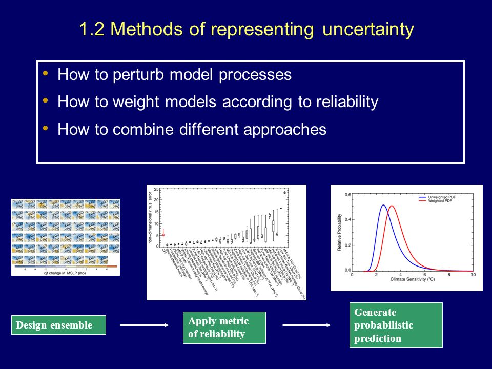 1.2 Methods of representing uncertainty How to perturb model processes How to weight models according to reliability How to combine different approaches Design ensemble Apply metric of reliability Generate probabilistic prediction