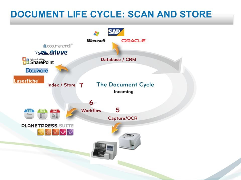 DOCUMENT LIFE CYCLE: SCAN AND STORE