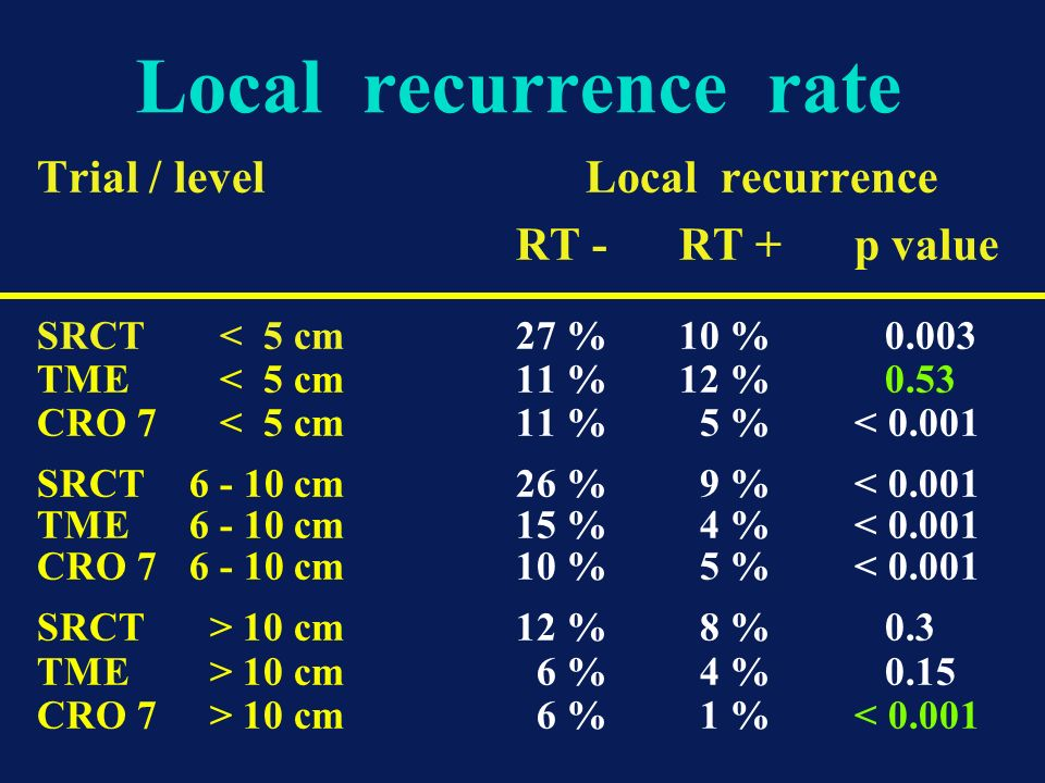 Local recurrence rate Trial / level Local recurrence RT -RT +p value SRCT < 5 cm27 % 10 % 0.003 TME < 5 cm11 %12 % 0.53 CRO 7 < 5 cm11 % 5 %< 0.001 SR