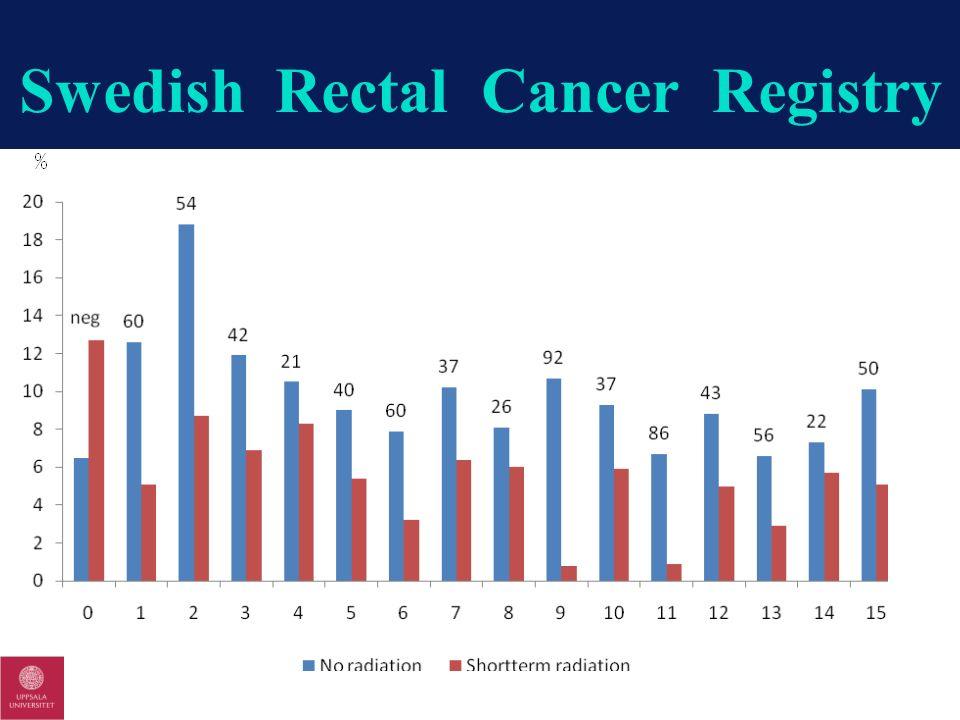 Swedish Rectal Cancer Registry