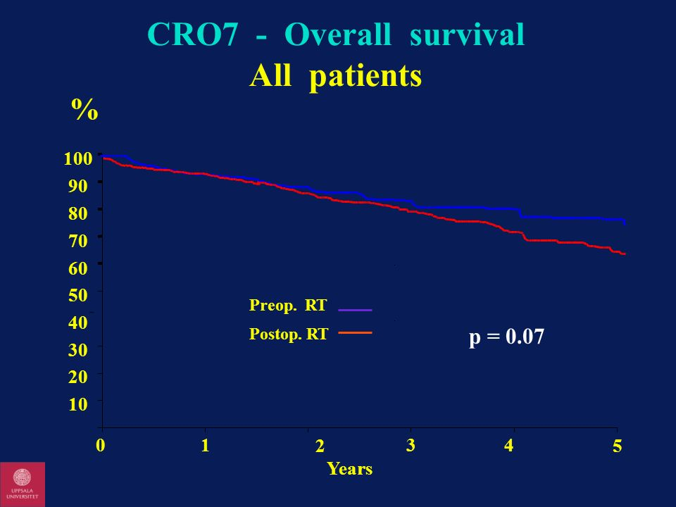 CRO7 - Overall survival All patients Years 0 10 20 30 40 50 60 70 80 90 100 0 1 2 34 5 Preop. RT Postop. RT p = 0.07 %