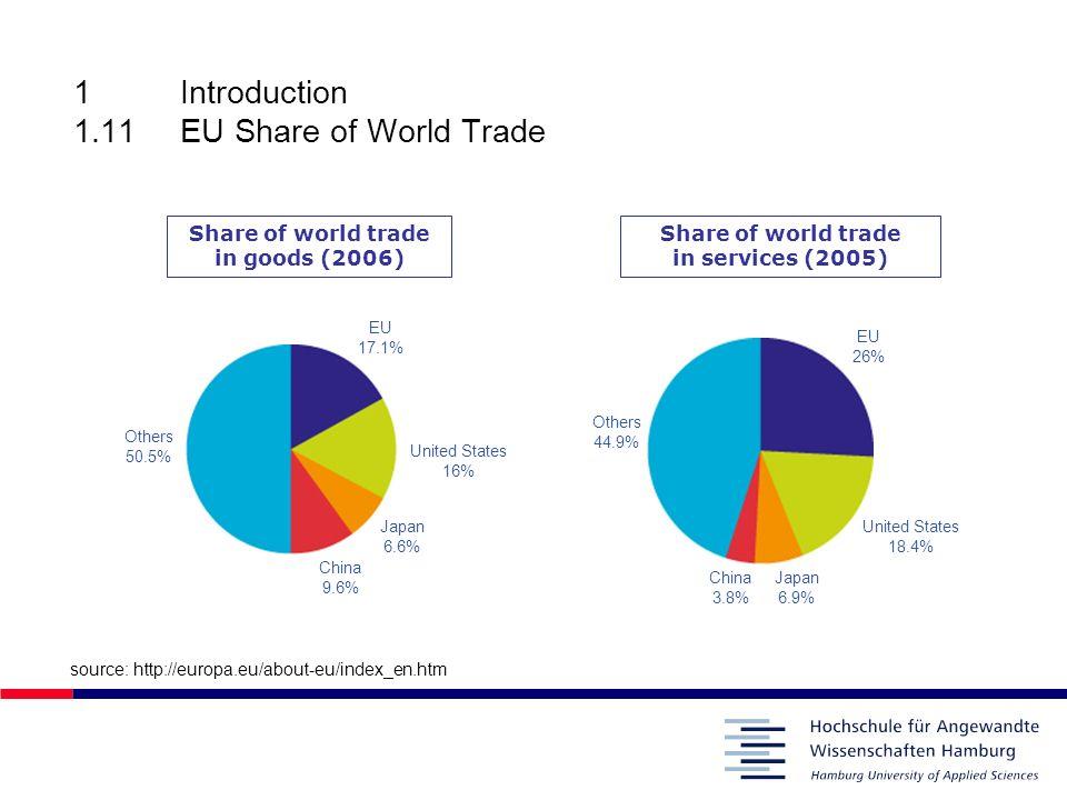 1Introduction 1.11EU Share of World Trade source: http://europa.eu/about-eu/index_en.htm Share of world trade in goods (2006) Share of world trade in