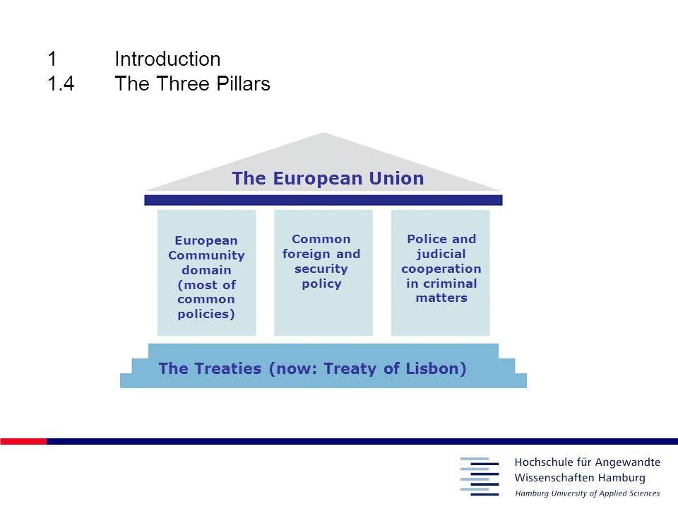 1Introduction 1.5General Aims of the European Integration Peace in post-war Europe Creation of the common market which was to be achieved by abolishing obstacles to the freedom of movement of central factors of production: –Goods (CU interrelated to the free movement of goods) –Workers –Services –Capital Development of common policies in certain fields, e.g.
