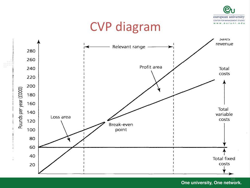 16 CVP diagram