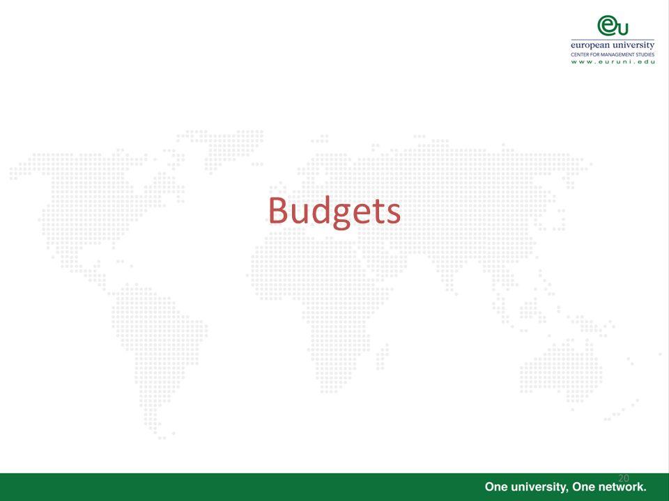 20 Budgets