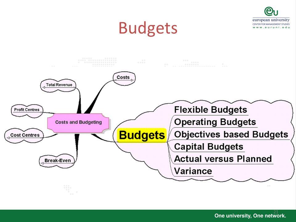 21 Budgets