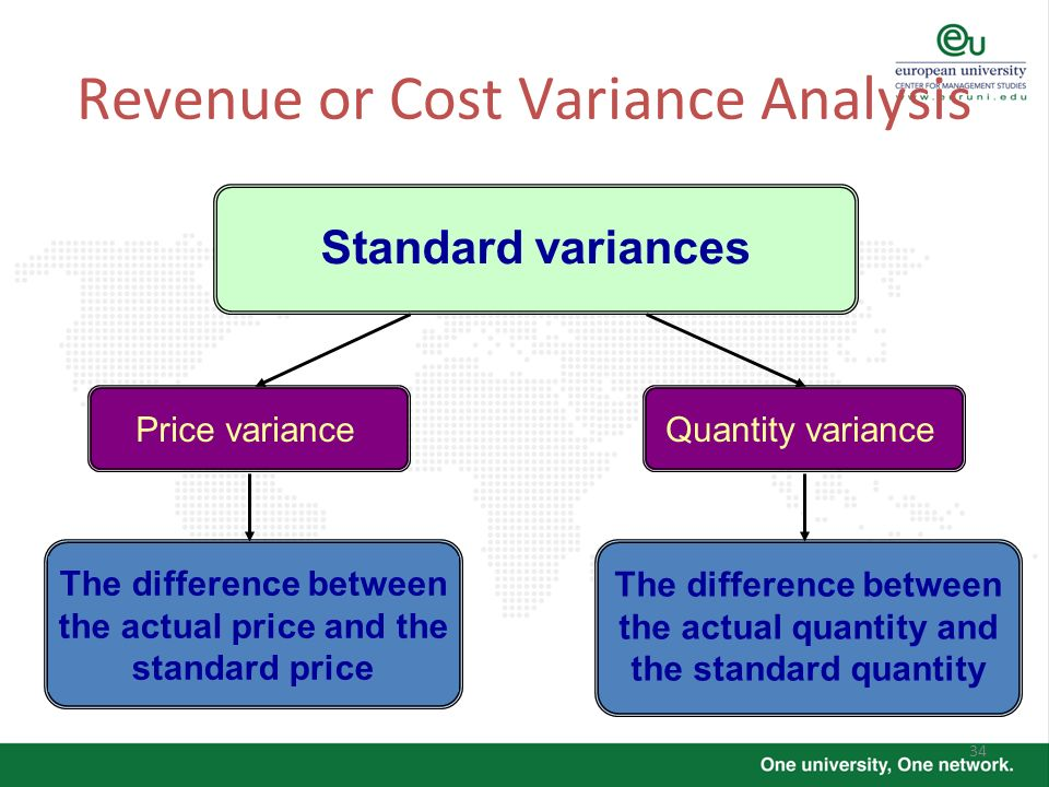 34 Quantity variancePrice variance The difference between the actual price and the standard price The difference between the actual quantity and the s