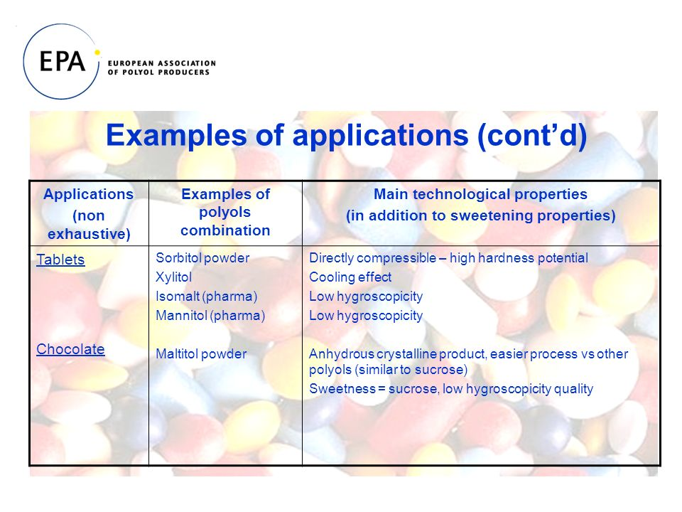 Applications (non exhaustive) Examples of polyols combination Main technological properties (in addition to sweetening properties) Tablets Chocolate Sorbitol powder Xylitol Isomalt (pharma) Mannitol (pharma) Maltitol powder Directly compressible – high hardness potential Cooling effect Low hygroscopicity Anhydrous crystalline product, easier process vs other polyols (similar to sucrose) Sweetness = sucrose, low hygroscopicity quality Examples of applications (contd)