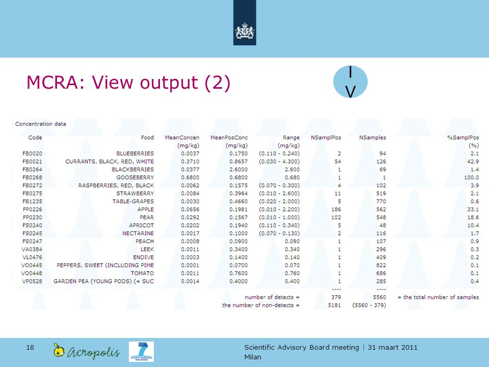 Scientific Advisory Board meeting | 31 maart 2011 Milan 18 MCRA: View output (2) IVIV