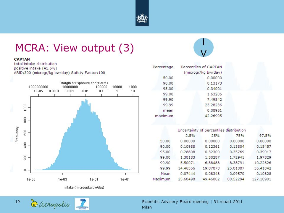 Scientific Advisory Board meeting | 31 maart 2011 Milan 19 MCRA: View output (3) IVIV