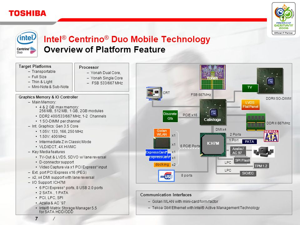 7/7/ CRT LPC SIO/EC Azalia / AC 97 8 ports Discrete Gfx TPM 1.2 LPC Golan WLAN DDRII SO-DIMM LVDS Flat Panel ExpressCard* docking ICH7M PATA Calistoga x2 x1 2 Ports 1 Port PCIE x16 TV GbE SPI Flash FSB 667MHz DDR II 667MHz DMI x4 6 PCIE Ports Graphics Memory & IO Controller –Main Memory: 4 & 2 GB max memory: 256 MB, 512 MB, 1 GB, 2GB modules DDR2 400/533/667 MHz, 1-2 Channels 1 SO-DIMM per channel –Int.