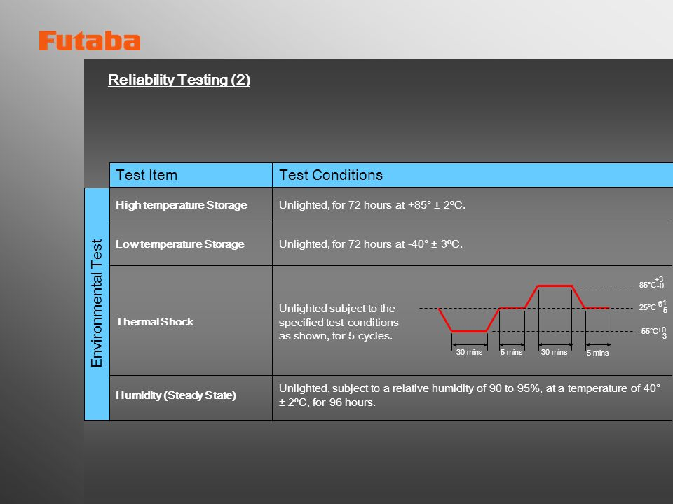 Reliability Testing (1) Test ItemTest Conditions Life Vibration fatigue High temperature operation Temperature Cycling Heater Cycling Lighted for 1000