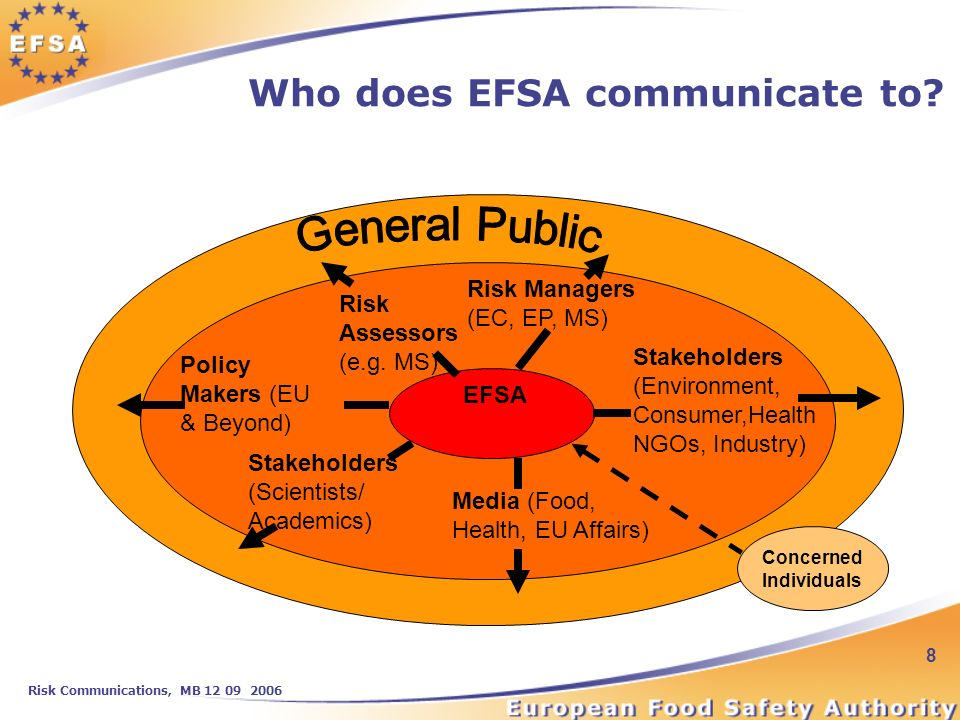 Risk Communications, MB 12 09 2006 8 Who does EFSA communicate to.