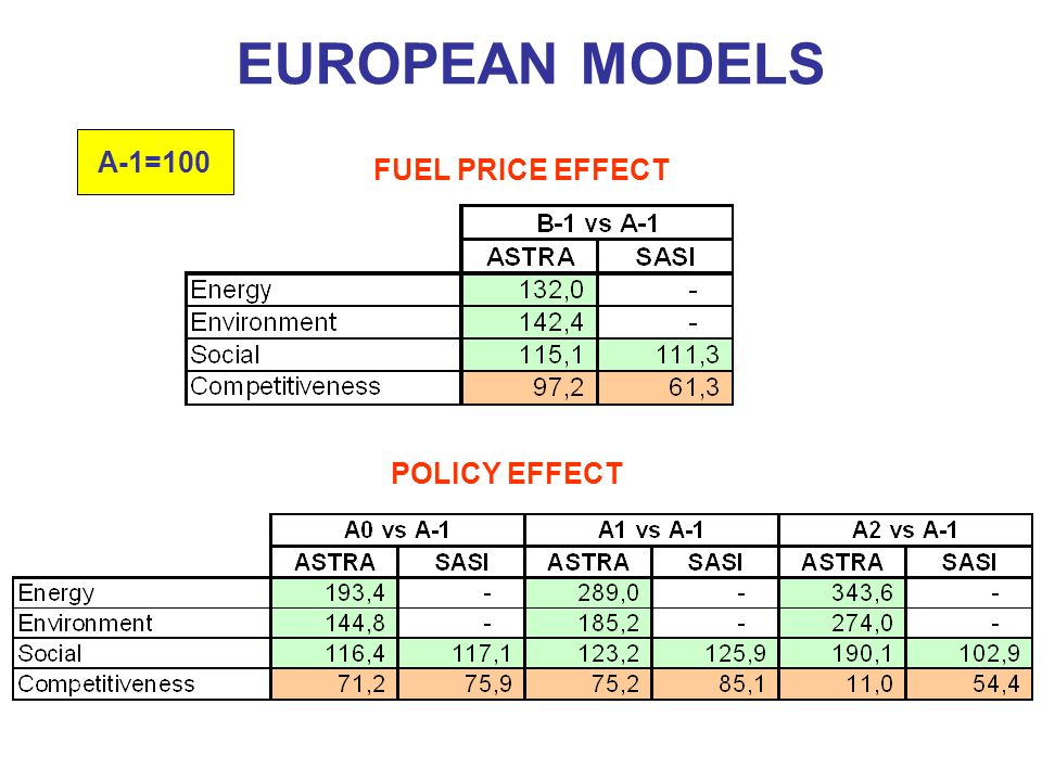 FUEL PRICE EFFECT POLICY EFFECT EUROPEAN MODELS A-1=100