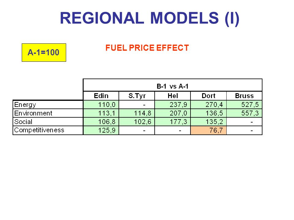 FUEL PRICE EFFECT REGIONAL MODELS (I) A-1=100