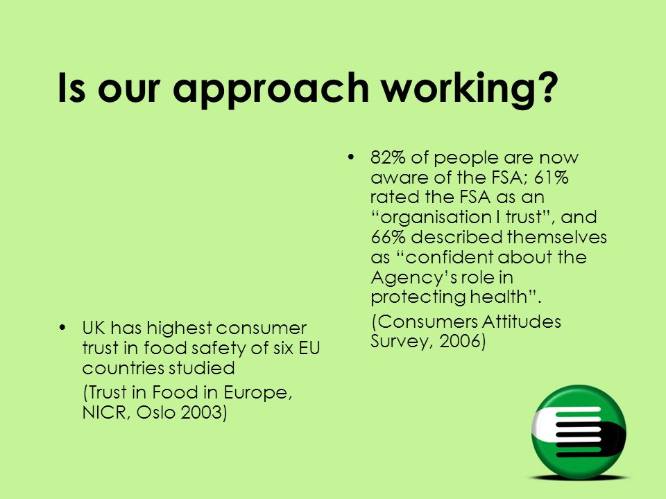 Is our approach working? UK has highest consumer trust in food safety of six EU countries studied (Trust in Food in Europe, NICR, Oslo 2003) 82% of pe