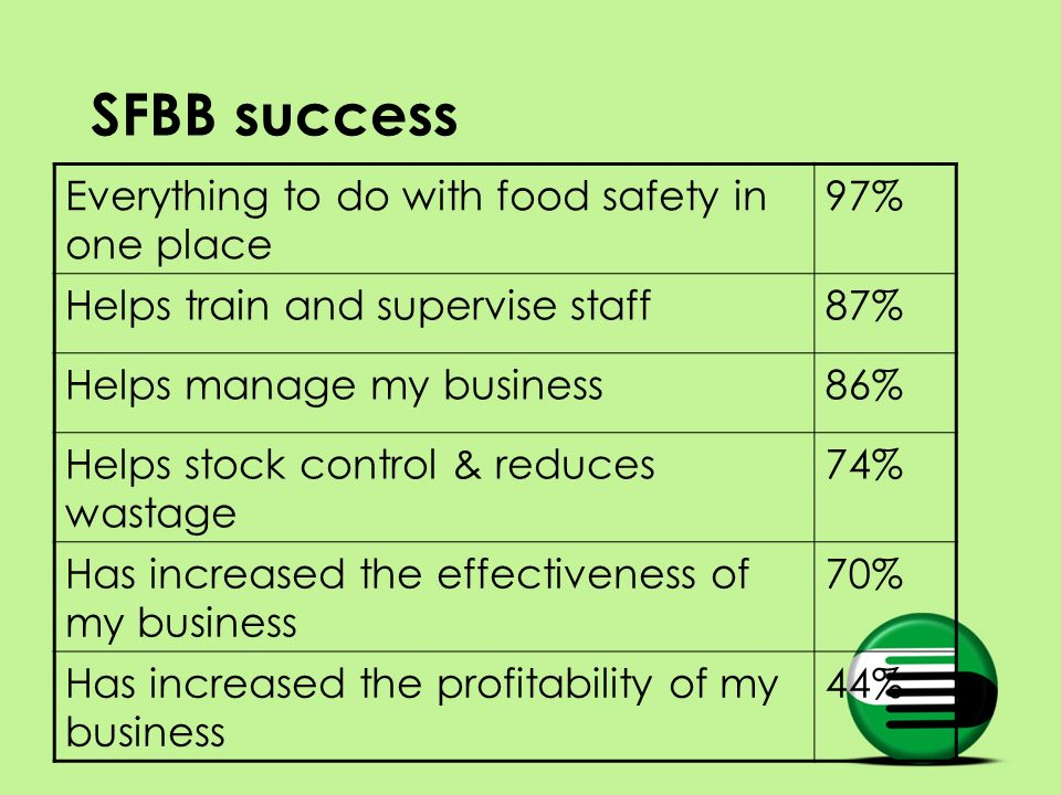 SFBB success Everything to do with food safety in one place 97% Helps train and supervise staff87% Helps manage my business86% Helps stock control & r