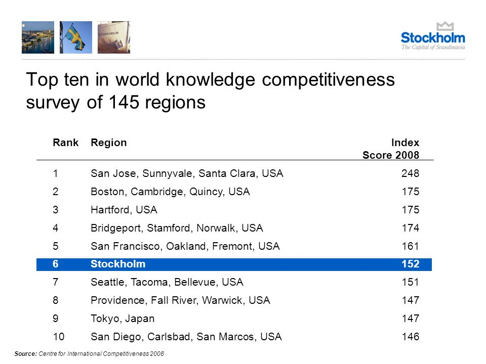 Top ten in world knowledge competitiveness survey of 145 regions Source: Centre for International Competitiveness 2008 RankRegionIndex Score 2008 1San Jose, Sunnyvale, Santa Clara, USA248 2Boston, Cambridge, Quincy, USA175 3Hartford, USA175 4Bridgeport, Stamford, Norwalk, USA174 5San Francisco, Oakland, Fremont, USA161 6Stockholm152 7Seattle, Tacoma, Bellevue, USA151 8Providence, Fall River, Warwick, USA147 9Tokyo, Japan147 10San Diego, Carlsbad, San Marcos, USA146