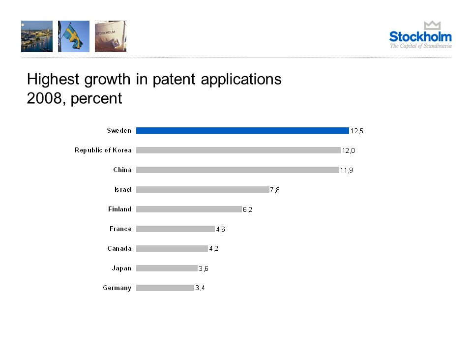 Highest growth in patent applications 2008, percent Source: World Intellectual Property Organization 2008