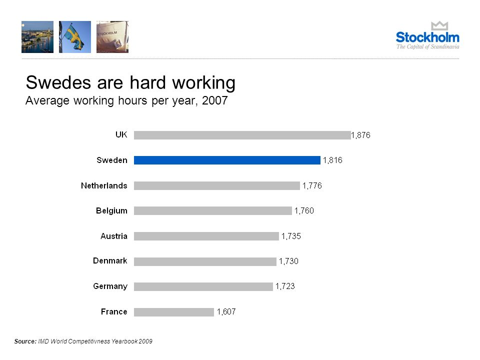 Swedes are hard working Average working hours per year, 2007 Source: IMD World Competitivness Yearbook 2009
