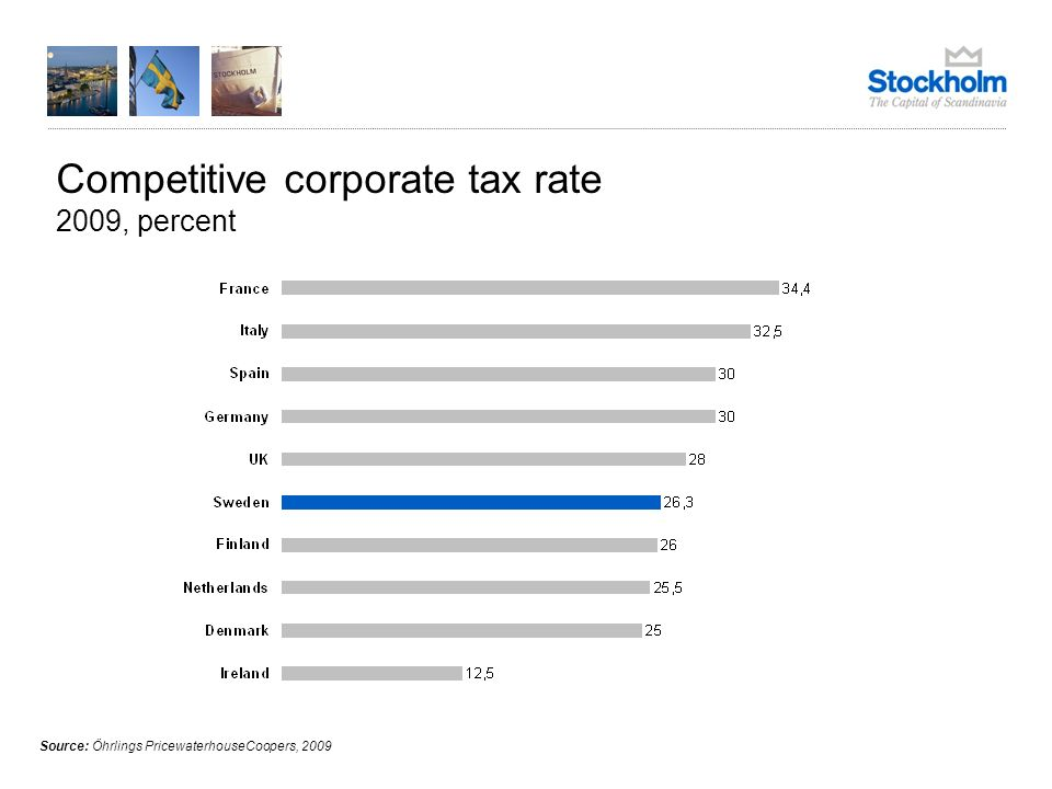 Competitive corporate tax rate 2009, percent Source: Öhrlings PricewaterhouseCoopers, 2009