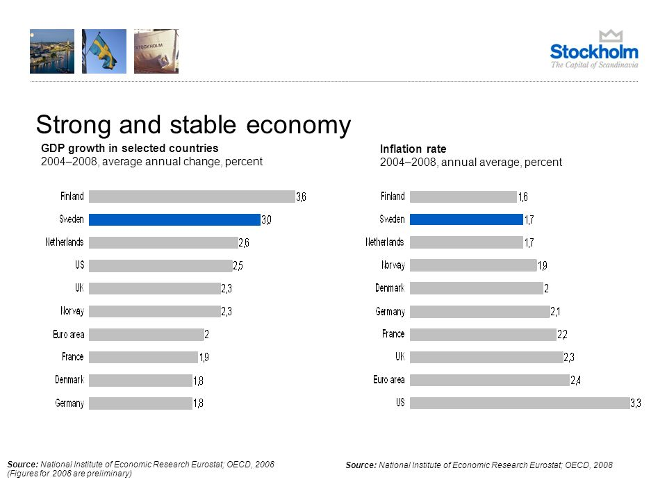 December 31, 2013 GDP growth in selected countries 2004–2008, average annual change, percent Inflation rate 2004–2008, annual average, percent Strong and stable economy Source: National Institute of Economic Research Eurostat; OECD, 2008 (Figures for 2008 are preliminary) Source: National Institute of Economic Research Eurostat; OECD, 2008