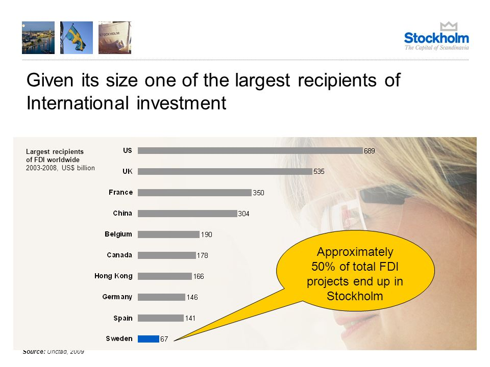 Given its size one of the largest recipients of International investment Source: Unctad, 2009 Largest recipients of FDI worldwide 2003-2008, US$ billion Approximately 50% of total FDI projects end up in Stockholm
