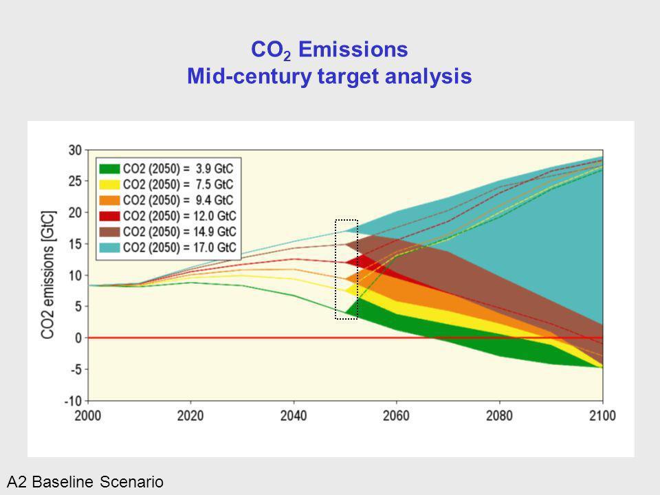 CO 2 Emissions Mid-century target analysis A2 Baseline Scenario