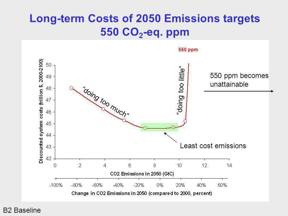 Long-term Costs of 2050 Emissions targets 550 CO 2 -eq.