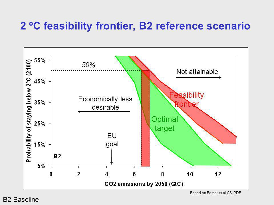 Economically less desirable Optimal target Feasibility frontier Not attainable 2 ºC feasibility frontier, B2 reference scenario Based on Forest et al CS PDF B2 Baseline 50% EU goal